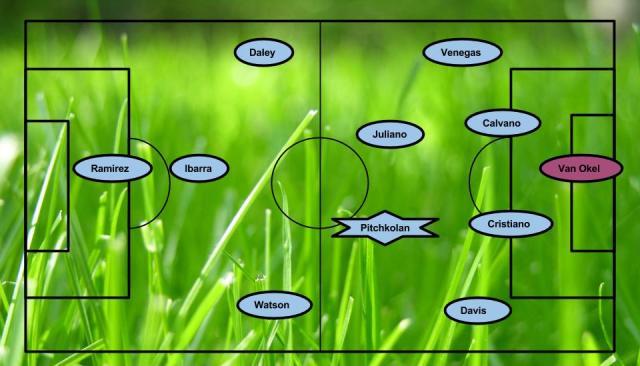 OTT away formation (1)