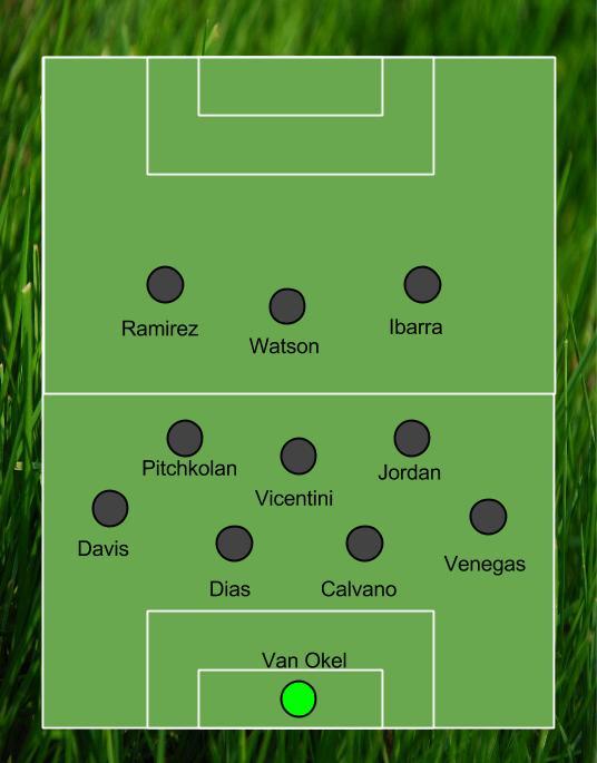 Formation (7-4 v Mexico U-21)